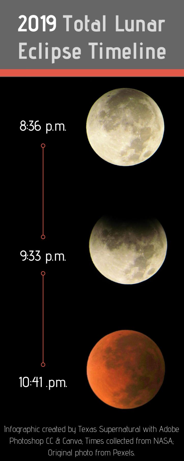 2019 total lunar eclipse timeline