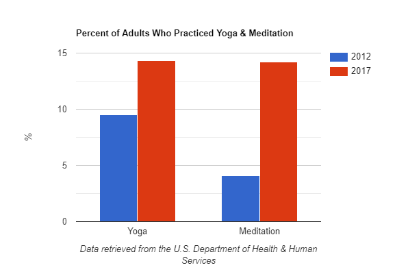 Percent of Adults Who Practiced Yoga & Meditation in 2012 vs 2017. Data retrieved from https://www.cdc.gov/nchs/data/databriefs/db325-h.pdf